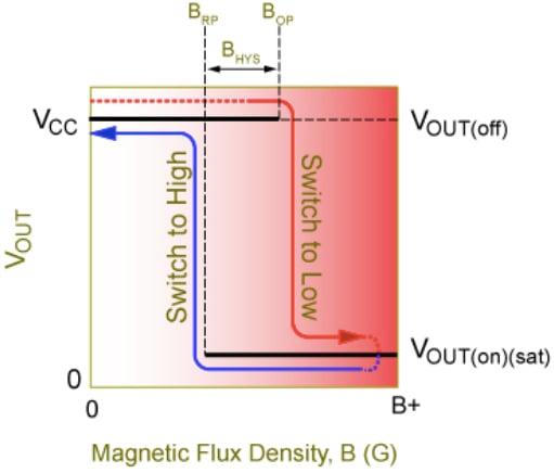 Unipolar switch regions of operation vs. magnetic flux density