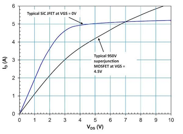 Figure 2. Comparison of SiC JFET and Si-MOSFET (IPA95R750P7) saturation currents