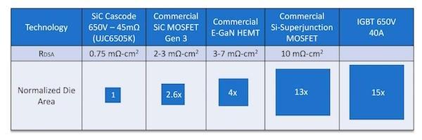 Figure 5. RDSA figure of merit comparison