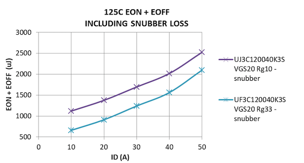 Comparative values of total switching loss (EON+EOFF) including snubber loss