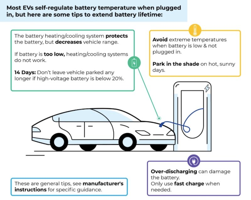 University of Michigan tips for preserving EV batteries.