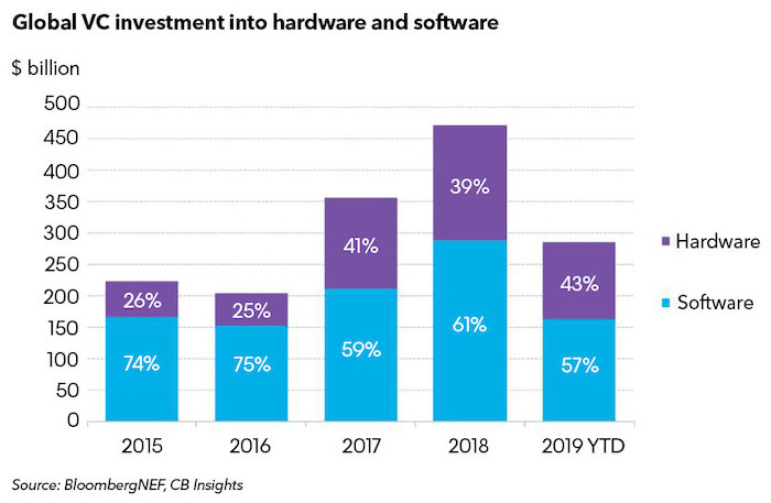Investment into hardware vs. software.