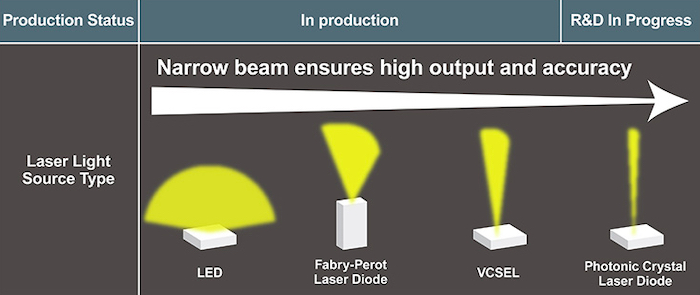 VCSEL vs. other semiconductor light-emitting devices