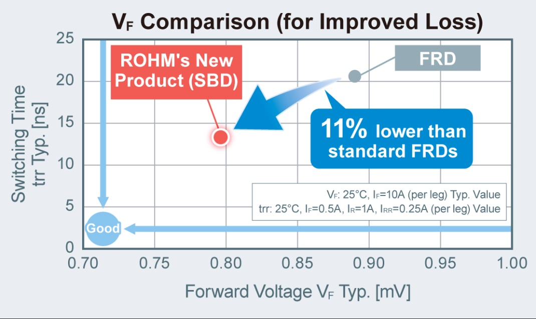 Forward voltage comparison