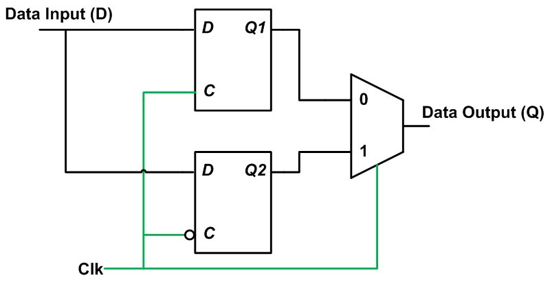 Incomplete If Statements and Latch Inference in VHDL
