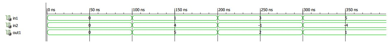 Integer and Its Subtypes in VHDL