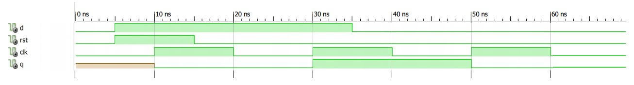 Introduction to Sequential VHDL Statements