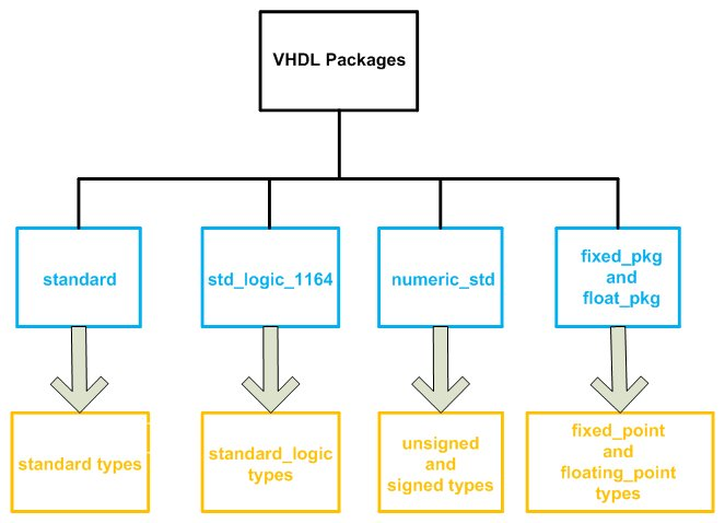 Review of VHDL Signed/Unsigned Data Types