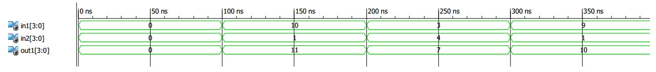Review of VHDL Signed/Unsigned Data Types - Technical Articles