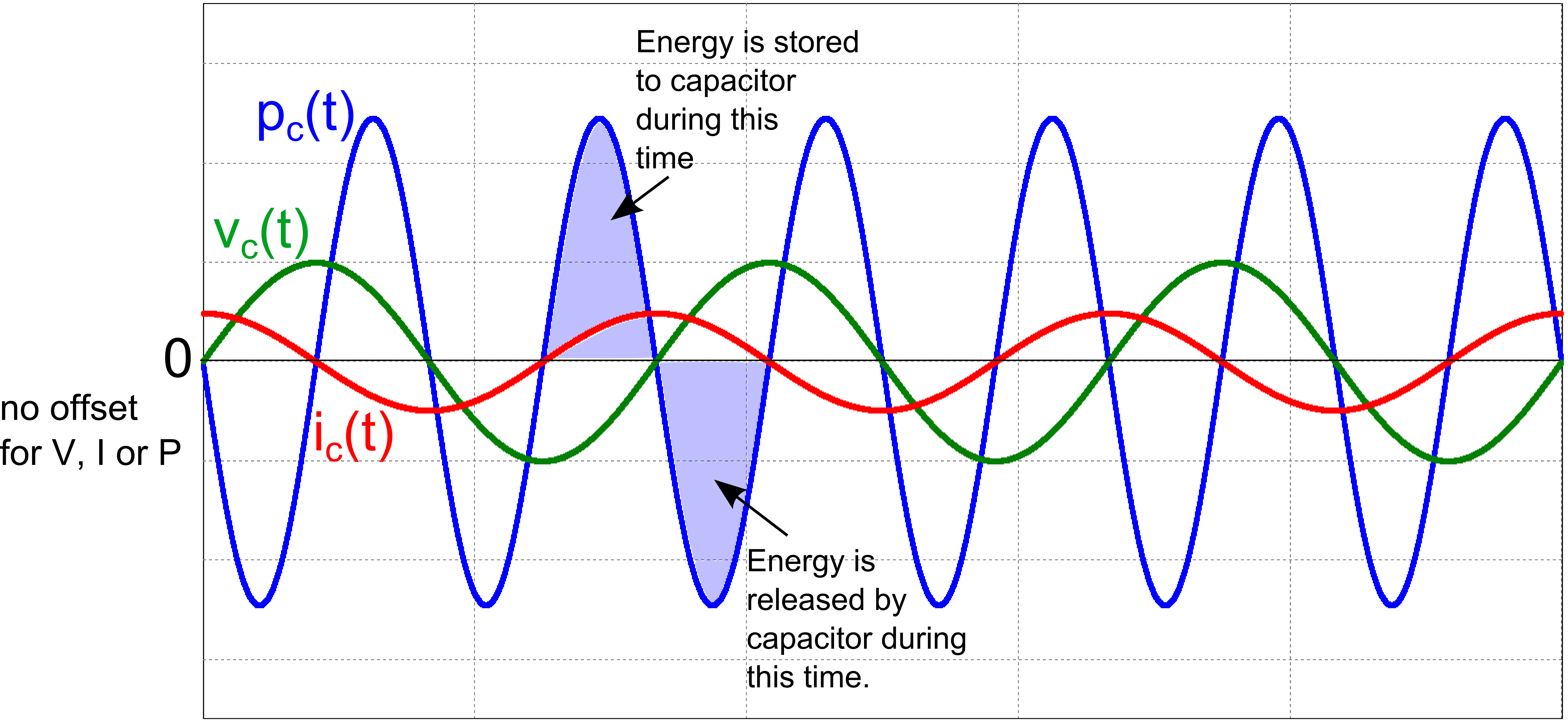Voltage, Current and Power waveforms to a capacitor.