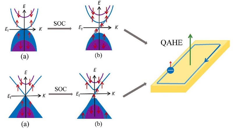The band structures of parabolic and Dirac type SGS materials with spin-orbital coupling