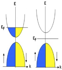 Valence (lower) bands and conduction (upper) bands in metal, insulator, or semiconductor.