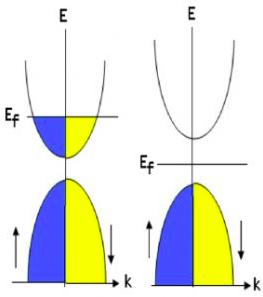 Bandas de valência (inferiores) e bandas de condução (superiores) em metal, isolador ou semicondutor.