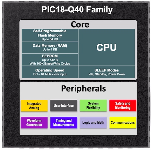 Various peripherals associated with the PIC18-Q40 family