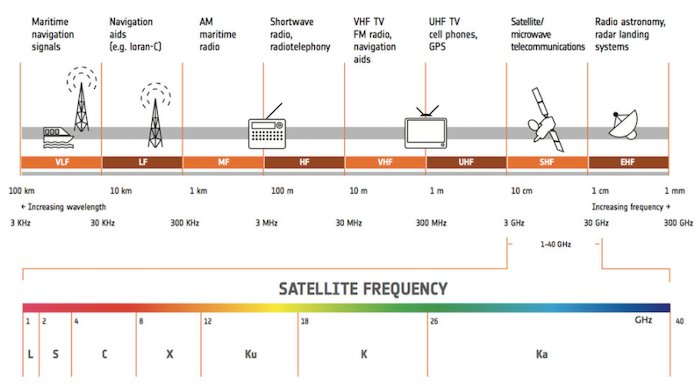 Various satellite frequency bands