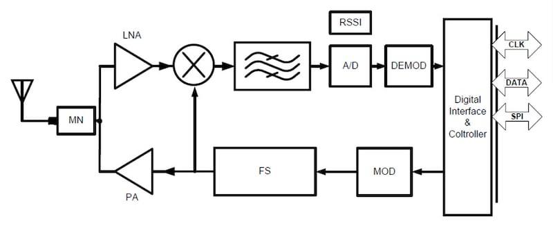 VeriSilicon BLE RF IP