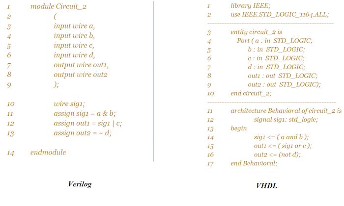 Getting Started with the Verilog Hardware Description Language