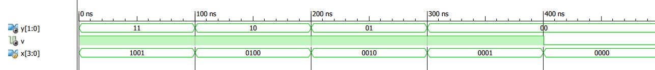 Xilinx ISE simulation