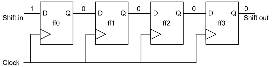 Understanding Verilog Shift Registers