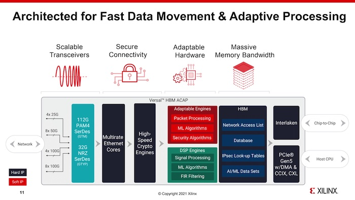 Flexible architecture for extreme data movement.