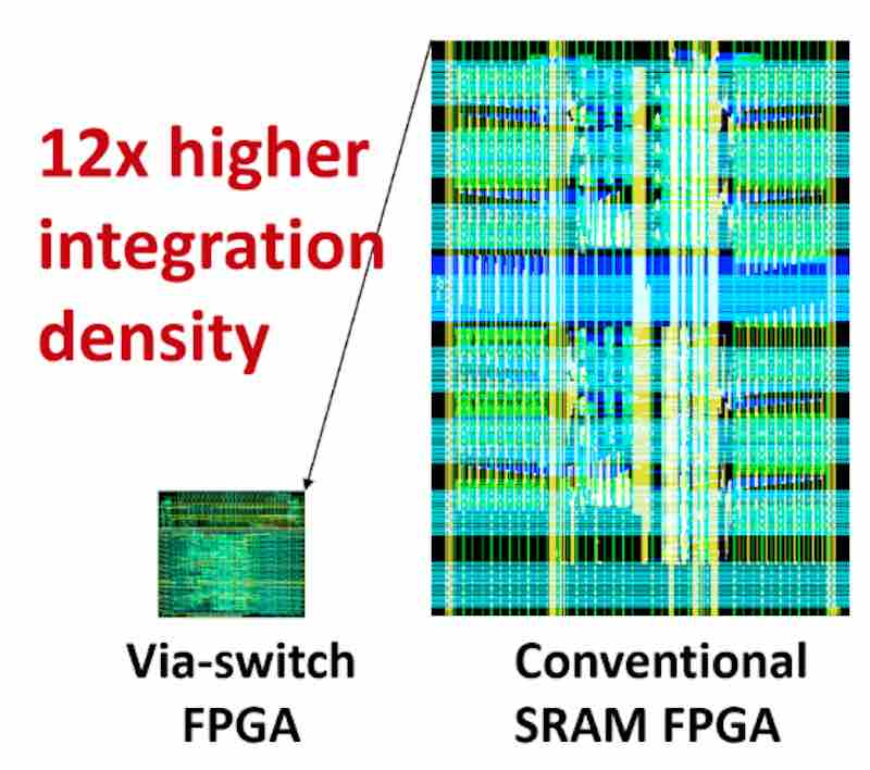 The via-switch FPGA developed by Osaka University compared to the size of a conventional SRAM FPGA.