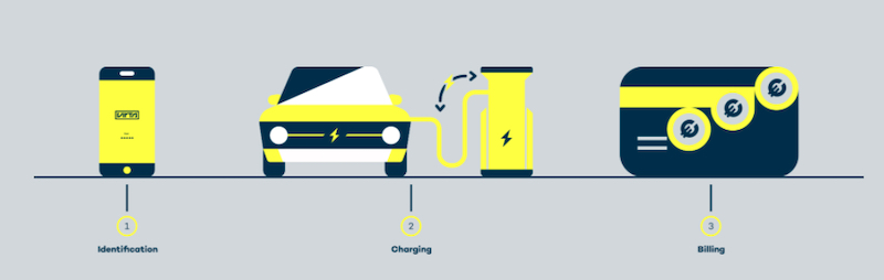 Virta's smart charging solution.