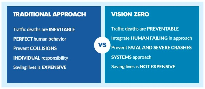 Vision Zero is a new vision for safety