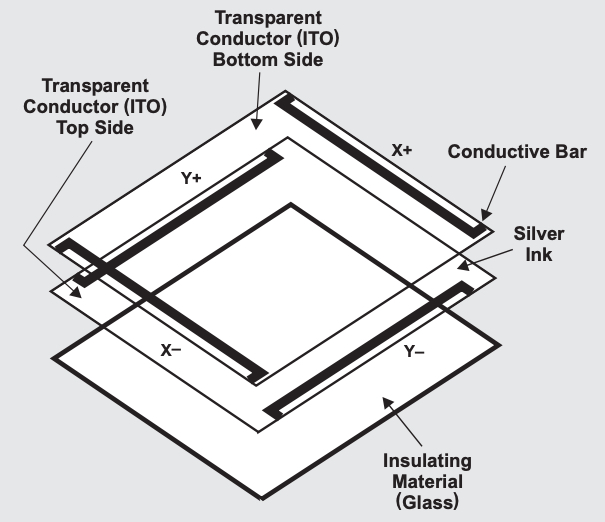 Visual of resistive touchscreen structure
