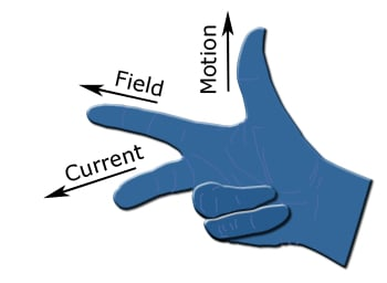 Visual of the right-hand rule