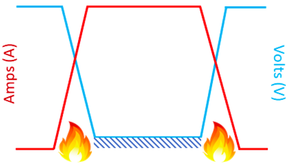 Voltage-current waveform in hard-switching technology