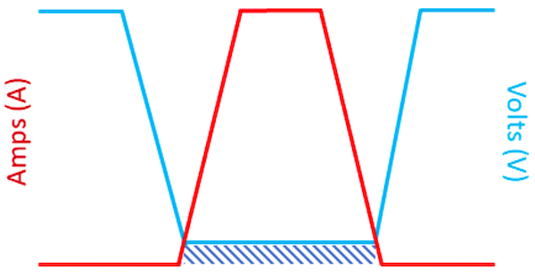 Voltage-current waveform in pre-switching technology