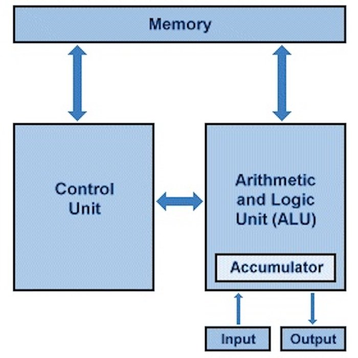 A diagram of the von Neumann architecture.