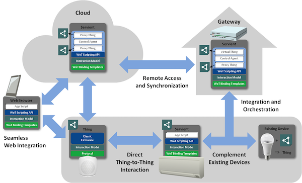 The W3C approaches interoperability in the Web of Things