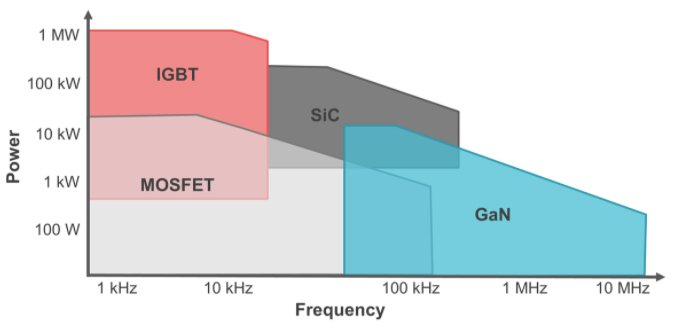 WBGs in high frequency applications