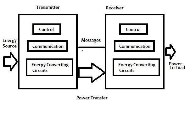 Introduction to wireless power transfer wpt is different though in that the primary goal is transferring the energy itself rather than information encoded in the energy freerunsca Gallery