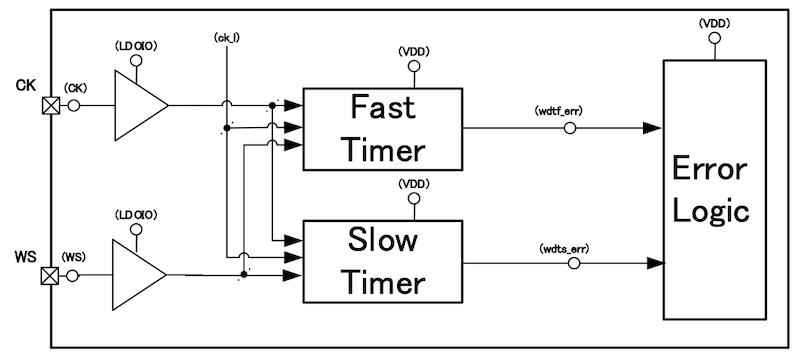 Watchdog timer function block.
