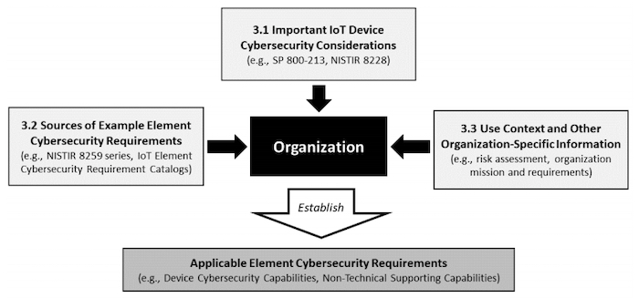 Ways to identify IoT cybersecurity