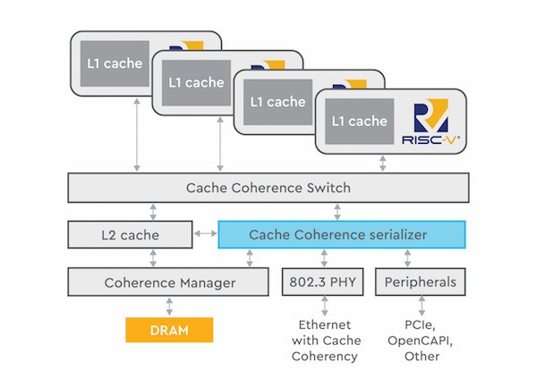 Figure 3. OmniXtend open standard interface for cache coherent fabric