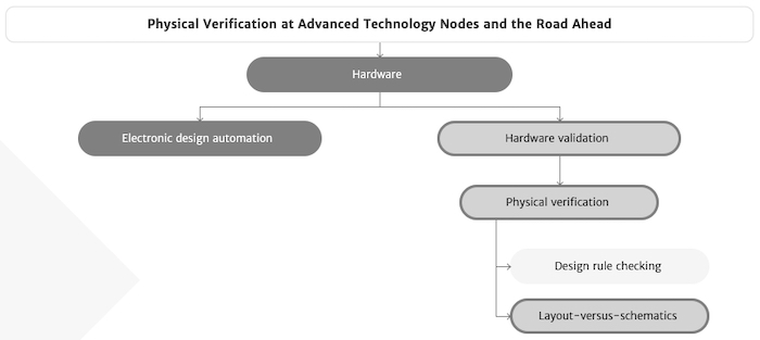 While it is easier to go from hardware to EDA, verifying and validating the hardware itself can take much longer