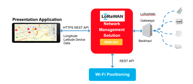 Wi-Fi and LoRaWAN location services.