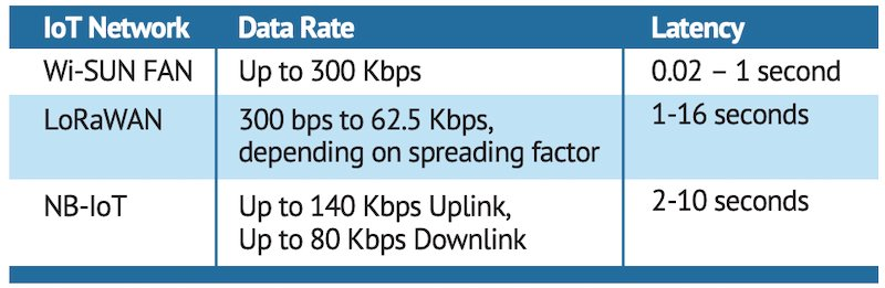 Wi-SUN compares to LoRaWAN and NB-IoT