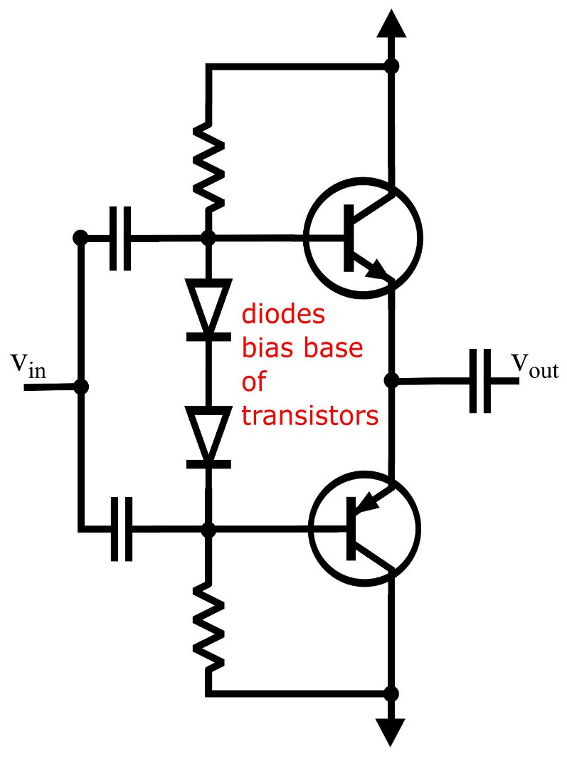 Addressing Harmonic Distortion In Audio Amplifiers This Pushpull Amplifier Uses A Voltage Follower And Mosfet Biasing Method Is Not The Only That Can Be Used Other Common Methods Are To Use Diode Connected Bjts Rubber Diodes