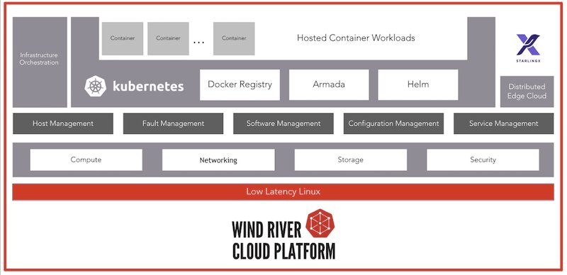 Diagram of the Wind River Systems Cloud Platform architecture