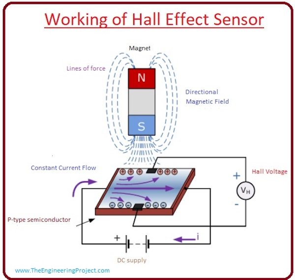 A graphic showing how a general HES works.