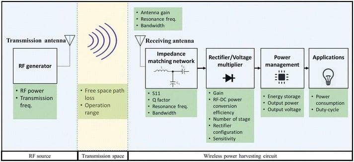 Working principle behind RF power harvesting