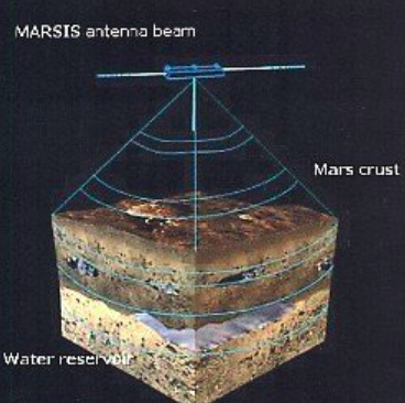 Working principle of MARSIS