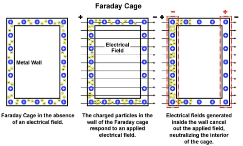 Working principle of a Faraday cage