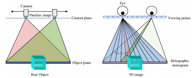 Working principle of a camera mimicking parallax