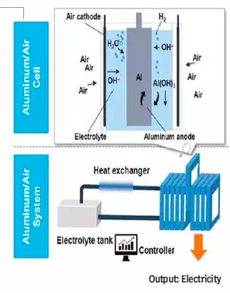 Working principle of an aluminum-air battery