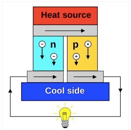 Working principle of thermoelectric generation